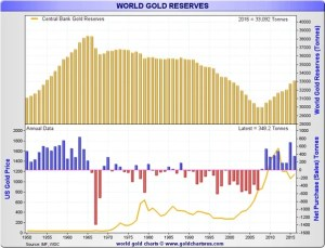 IS 50% OF WESTERN CENTRAL BANK GOLD GONE?