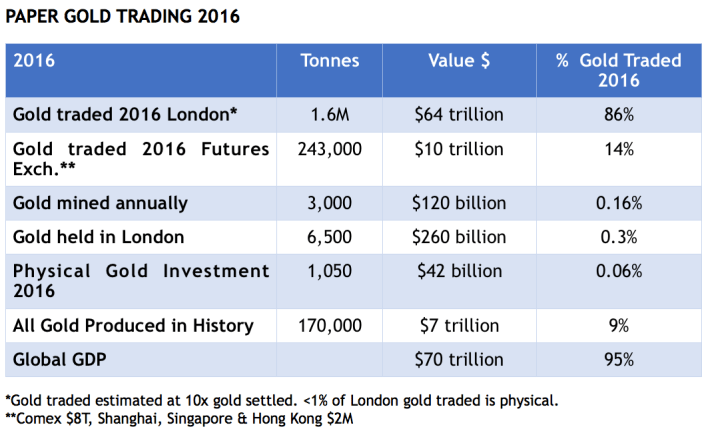 GOLD'S DAYS OF GLORY BEGINNING AS DOLLAR'S ARE ENDING