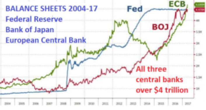 Central Banks create false prosperity