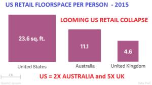 Einzelhandelsflächen pro Person in den USA viel höher als in England