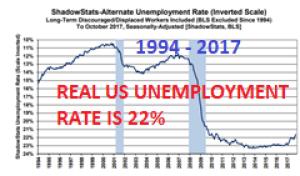 Die echte Arbeitslosigkeit in den USA liegt bei 22%