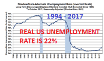 REAL US UNEMPLOYMENT