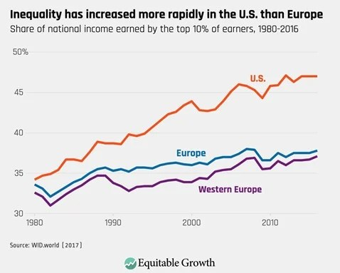 Income inequality has increased more rapidly in the US than Europe, a hallmark of an everything bubble