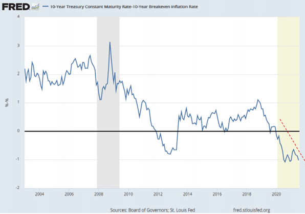 The independent Federal Reserve has been buying bonds at real negative rates.