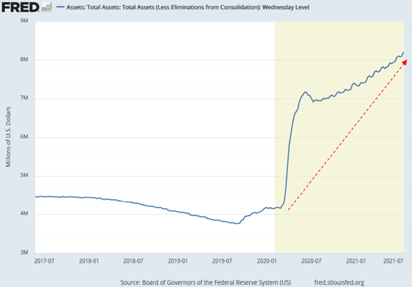 Total assets of the independent Federal Reserve