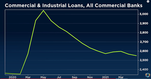Commercial & Industrial Loans