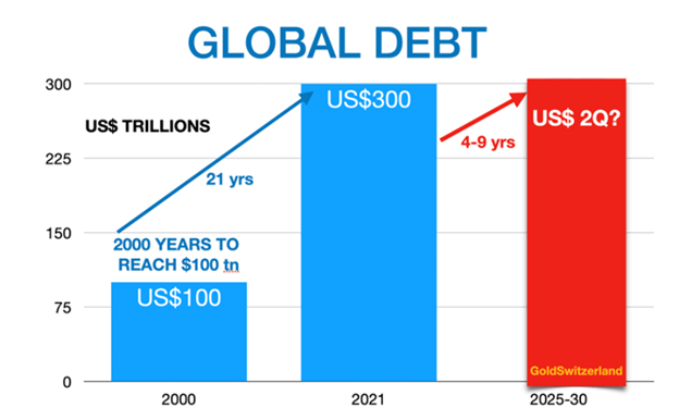 Global Debt is a good metric of centralized government control.