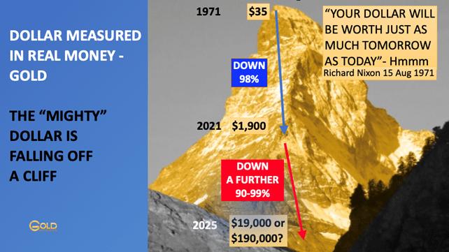 Dollar crash vs. gold