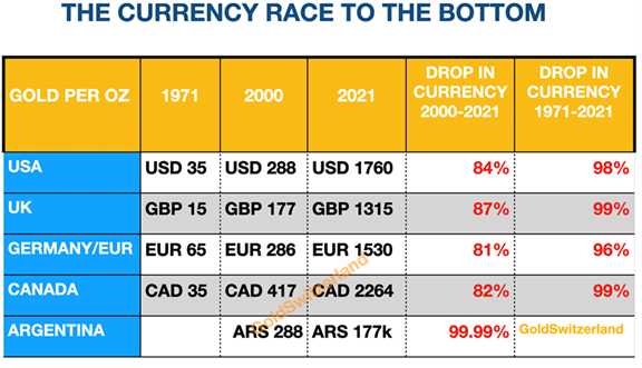 Currency values over time.