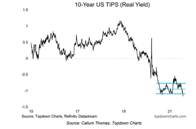 US 10-Year Real yield