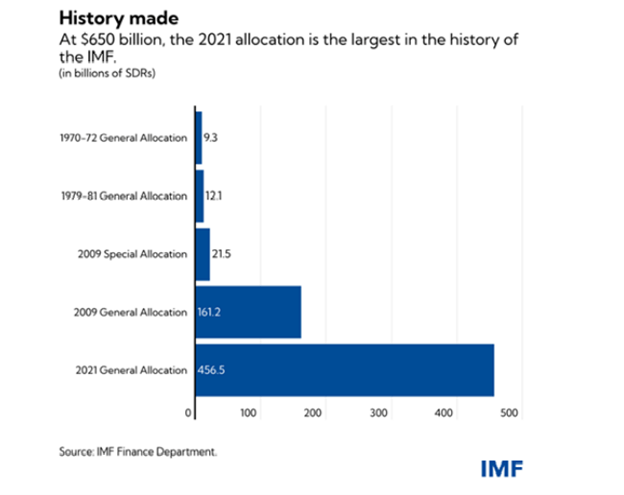 2021 IMF allocation signals the death of paper money