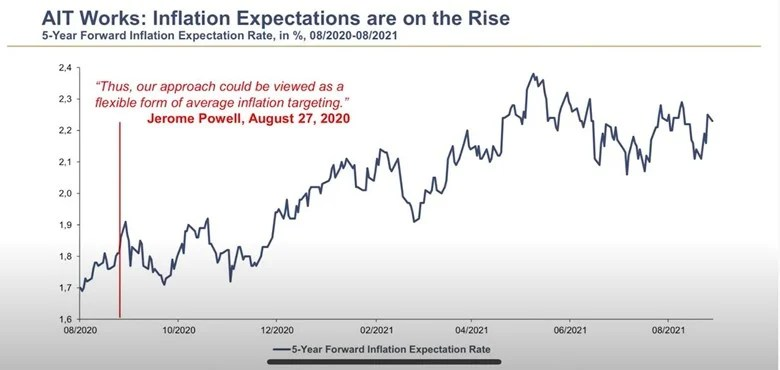 Inflation expectations on the rise.