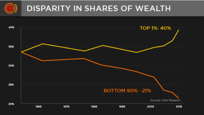 Wealth inequality is rampant.
