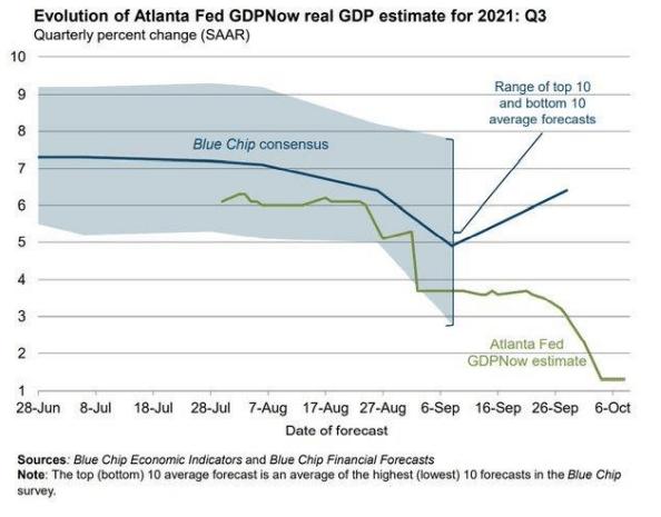 Evolution of fed GDP