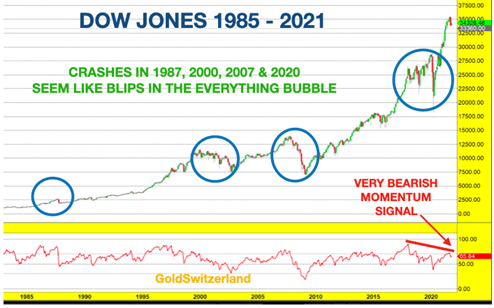 When the everything bubble pops, gold will reach new highs