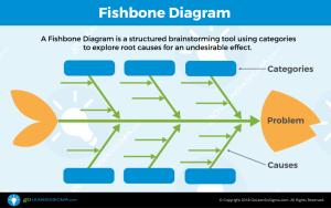 Fishbone Diagram (aka Cause & Effect Diagram
