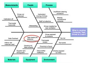 Fishbone Diagram  IBM  GoLeanSixSigma
