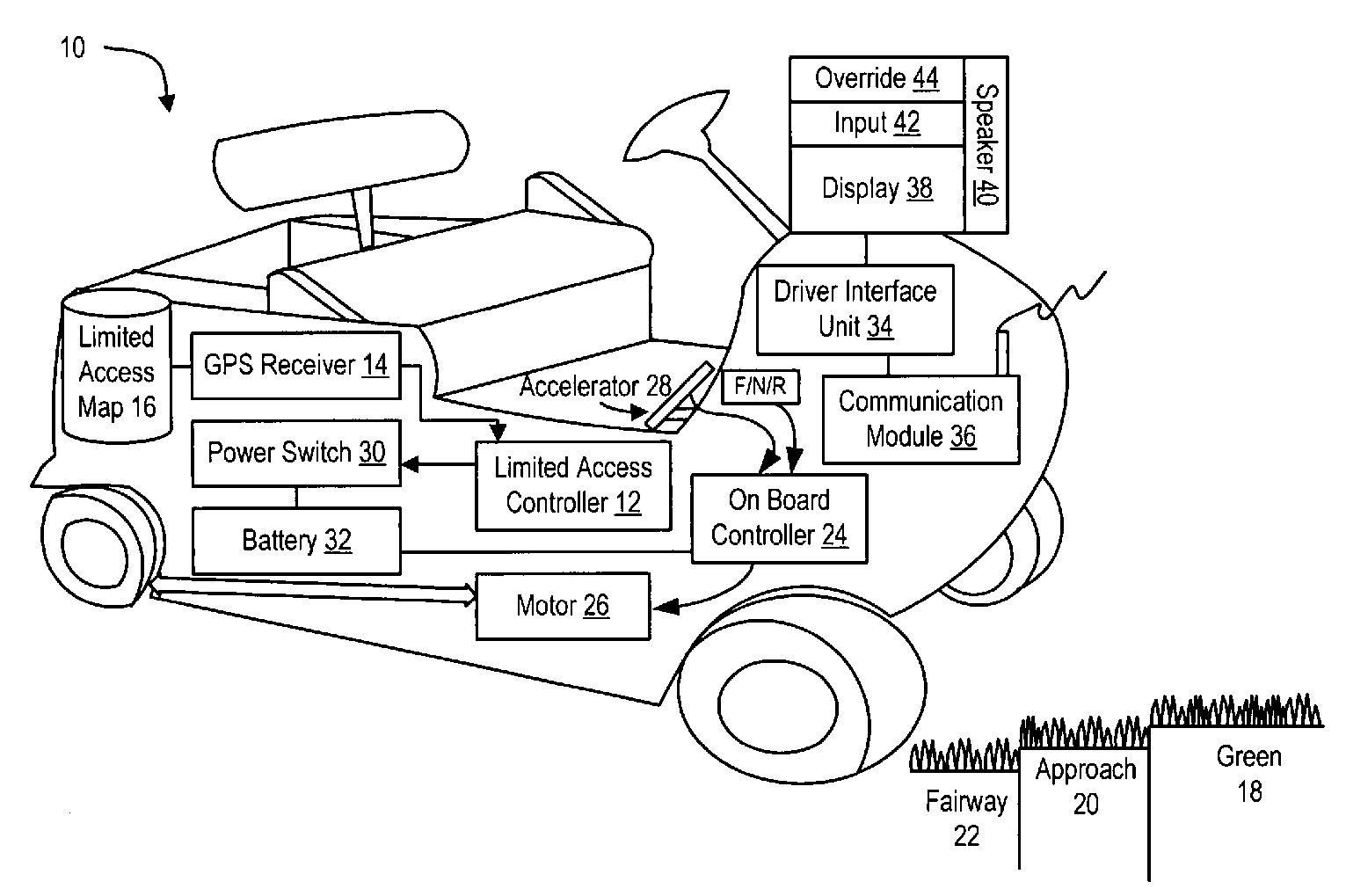 Uplink Granted Golf Cart Control Patent Ensuring Carts
