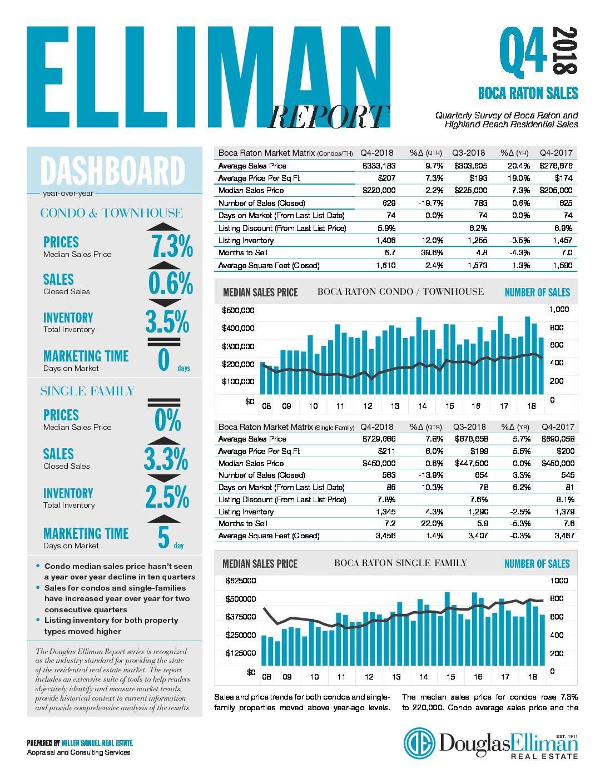 Boca Raton Market Report Q4 2018