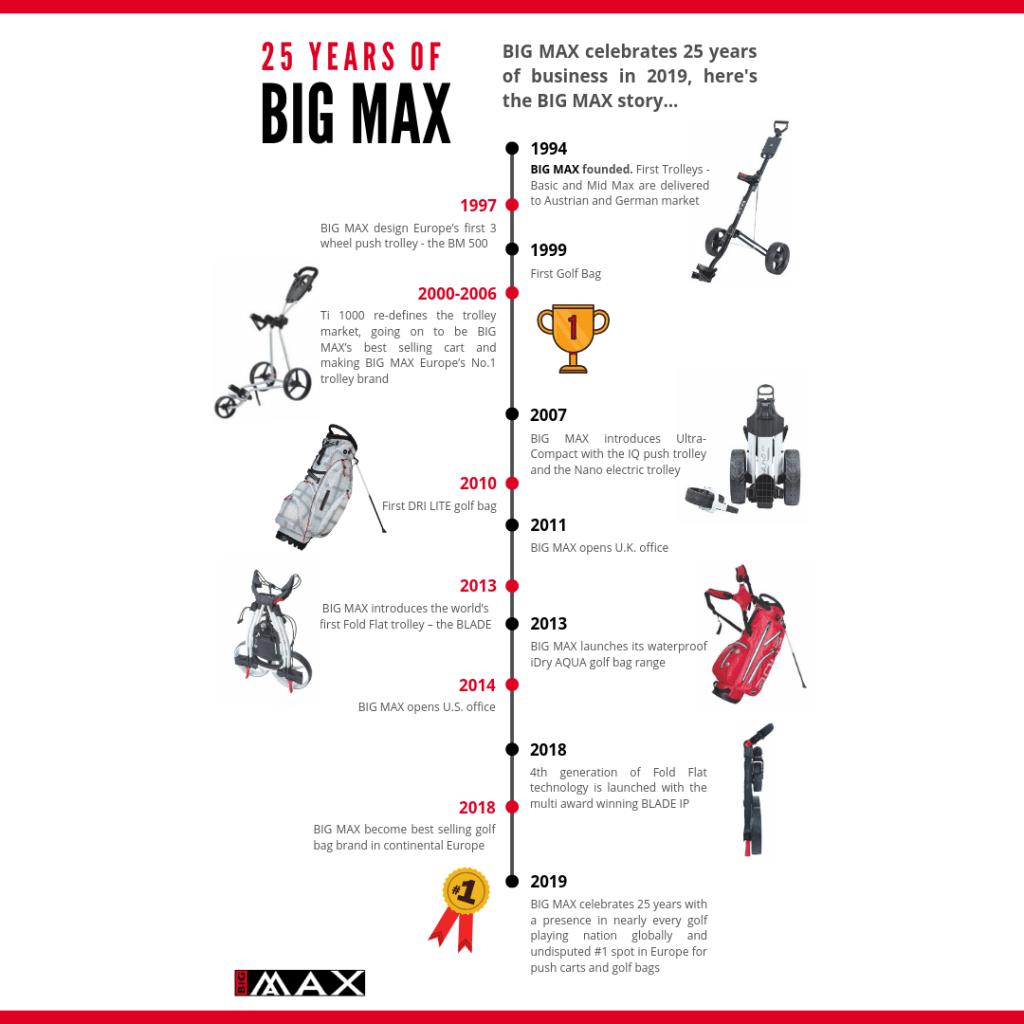 Evolution of The Golf Cart / Trolley -- Big Max at 25