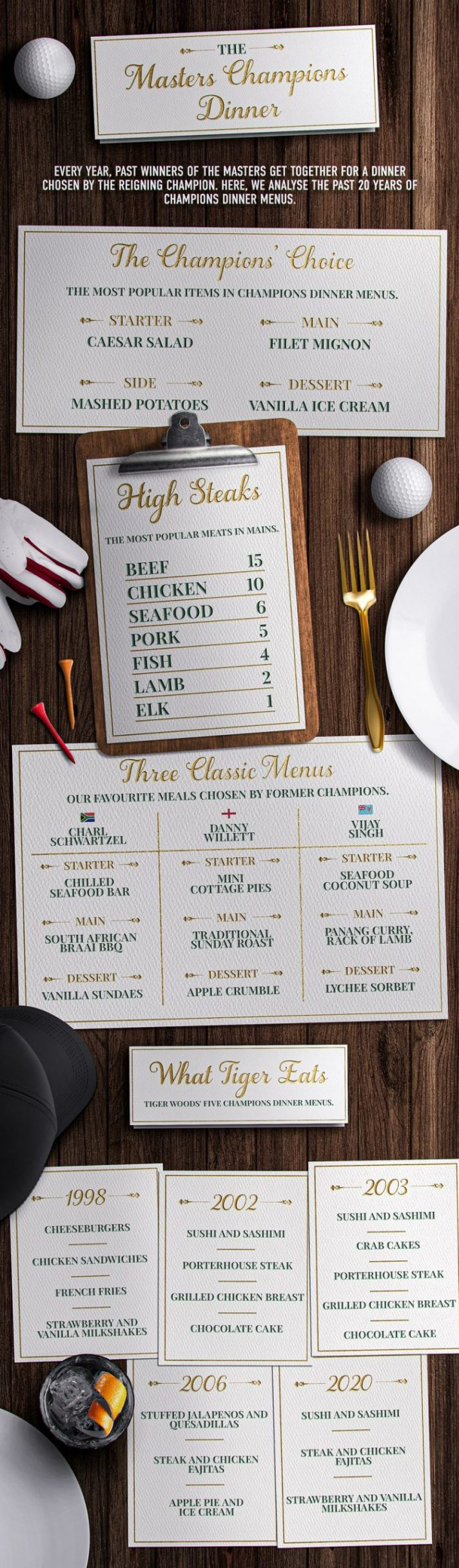 One of the most storied traditions of The Masters is the Champions' Dinner.