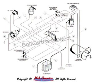 Wiring  Gas  GolfCartPartsDirect