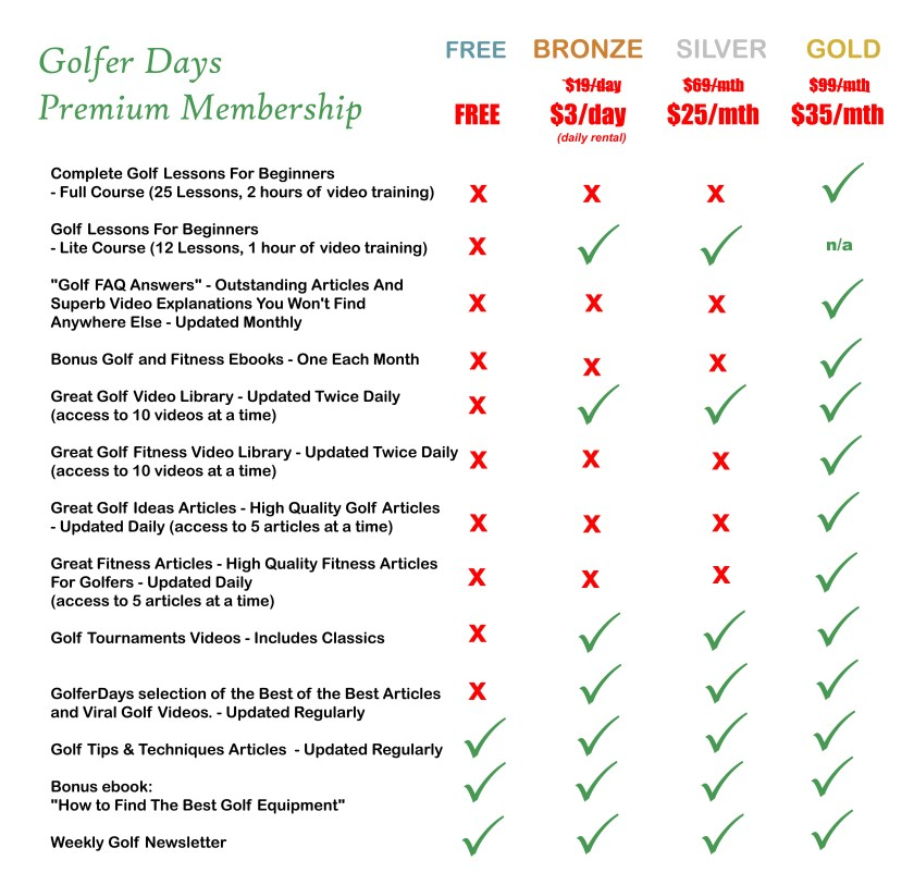This image has an empty alt attribute; its file name is GolferDaysPremiumMembership-2-1024x991.jpg