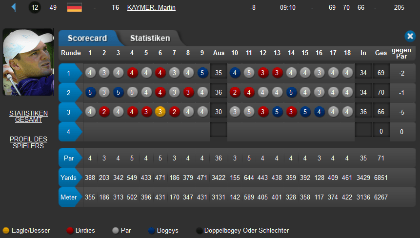 Martin Kaymer Runde 3 Made in Denmark