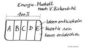 Energie-Modell