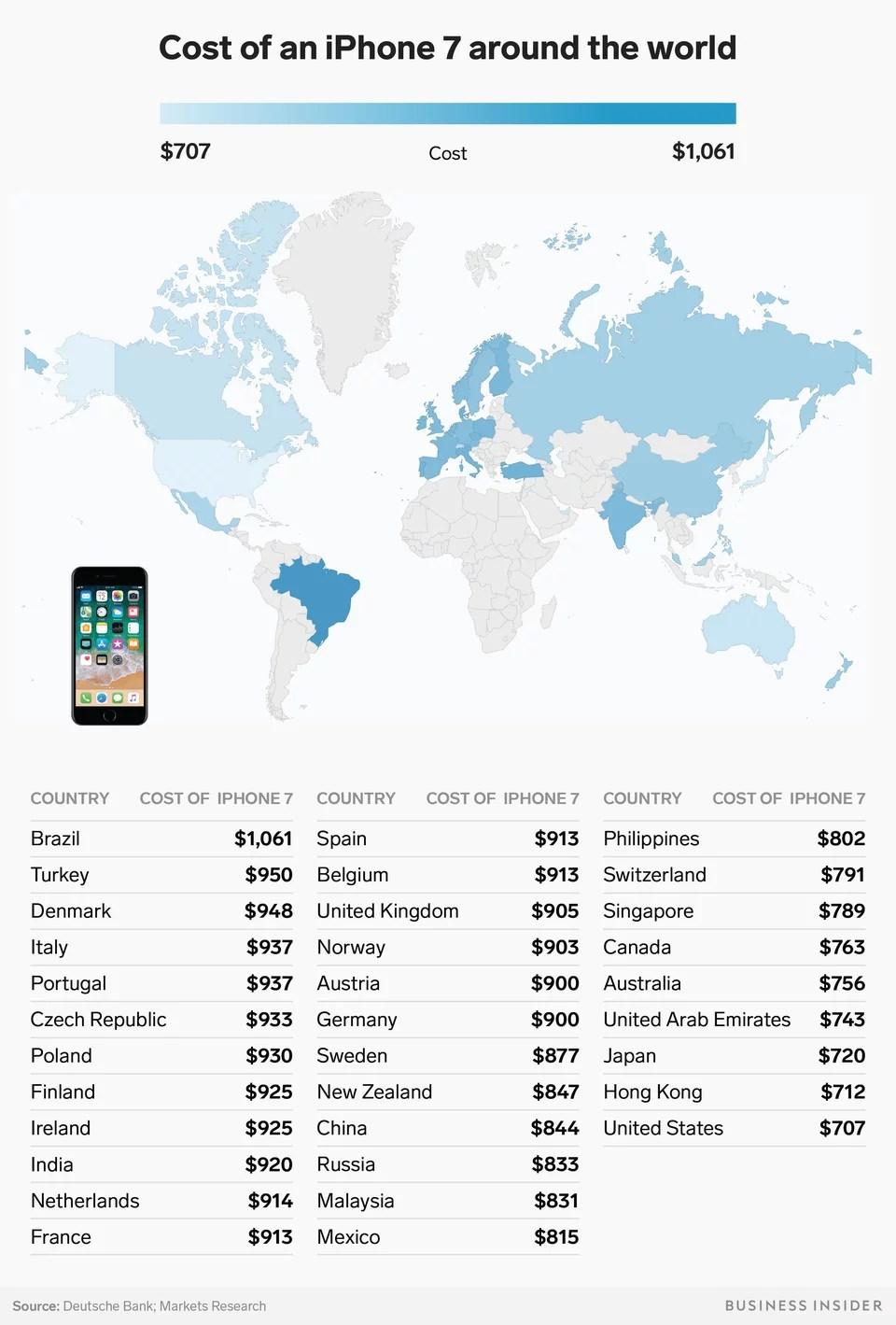 اسعار ايفون 7 في السعودية ومصر