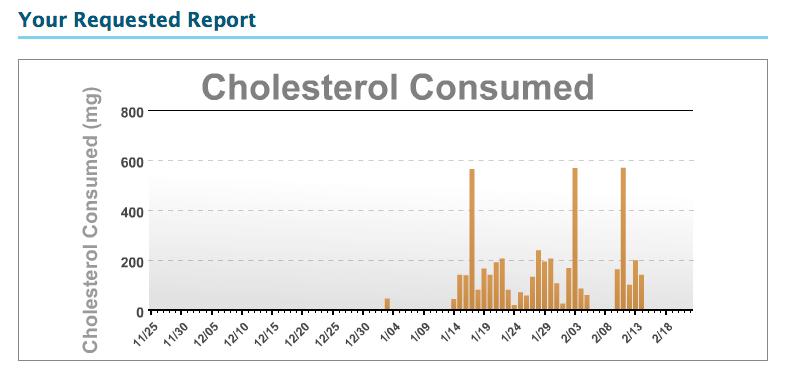 Cholesterol Consumed