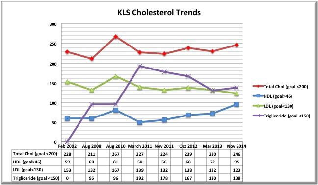 KLS Chol Trend Thru 2014