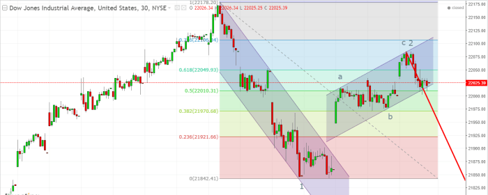 Fed Supports Bonds :Dow Jones Index Daily Analysis