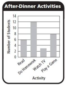 Go Math Grade 3 Answer Key Chapter 2 Represent and Interpret Data Use Bar Graphs img 16