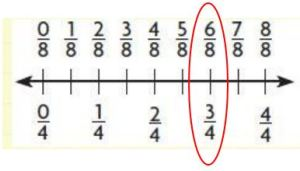Go Math Grade 3 Compare fractions key review solution image_9