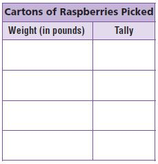 Go Math Grade 4 Answer Key Chapter 12 Relative Sizes of Measurement Units img 38