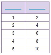 Go Math Grade 4 Answer Key Homework FL Chapter 12 Relative Sizes of Measurement Units Review Test img 2