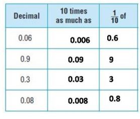 grade 5 chapter 3 Add and Subtract Decimals image 2