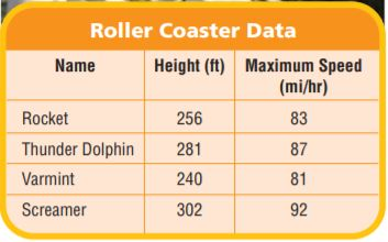 Go Math Grade 6 Answer Key Chapter 12 Data Displays and Measures of Center img 1