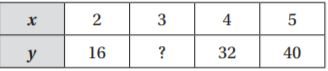 Go Math Grade 6 Answer Key Chapter 9 Independent and Dependent Variables img 11