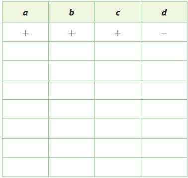 Go Math Grade 7 Answer Key Chapter 3 Rational Numbers Lesson 4: Multiply Rational Numbers img 5