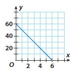 Go Math Grade 8 Answer Key Chapter 5 Writing Linear Equations Model Quiz img 23
