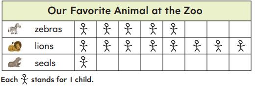 1st Grade Go Math Answer Key Chapter 10 Represent Data 10.1 11