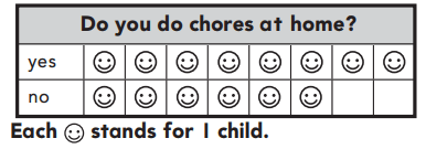 1st Grade Go Math Answer Key Chapter 10 Represent Data 10.1 21