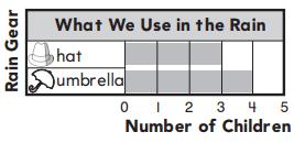 Go Math Answer Key Grade 1 Chapter 10 Represent Data 10.3 17