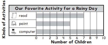 Go Math Answer Key Grade 1 Chapter 10 Represent Data 10.3 21