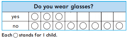 Go Math Grade 1 Answer Key Chapter 10 Represent Data 10.4 15