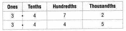 Texas Go Math Grade 5 Lesson 1.4 Answer Key 5