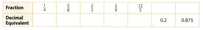 Texas Go Math Grade 7 Lesson 1.1 Answer Key 1