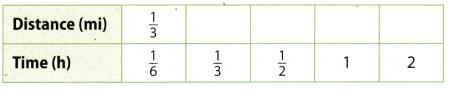 Texas Go Math Grade 7 Lesson 2.1 Answer Key 4